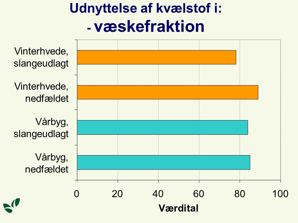 Udnyttelse af kvælstof i: - væskefraktion