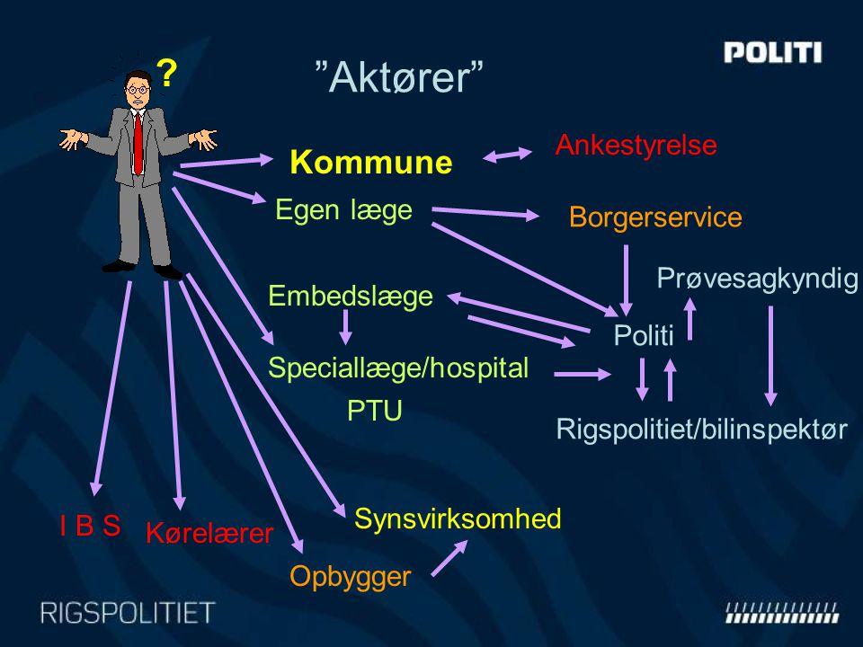 Aktører Kommune Ankestyrelse Egen læge Borgerservice
