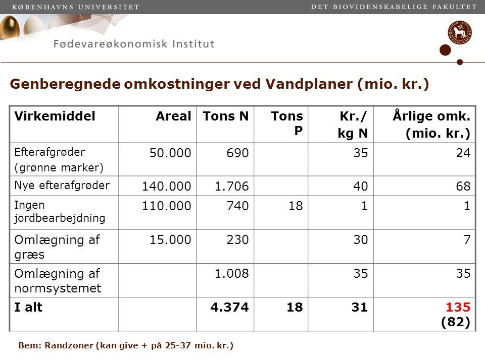 Genberegnede omkostninger ved Vandplaner (mio. kr.)