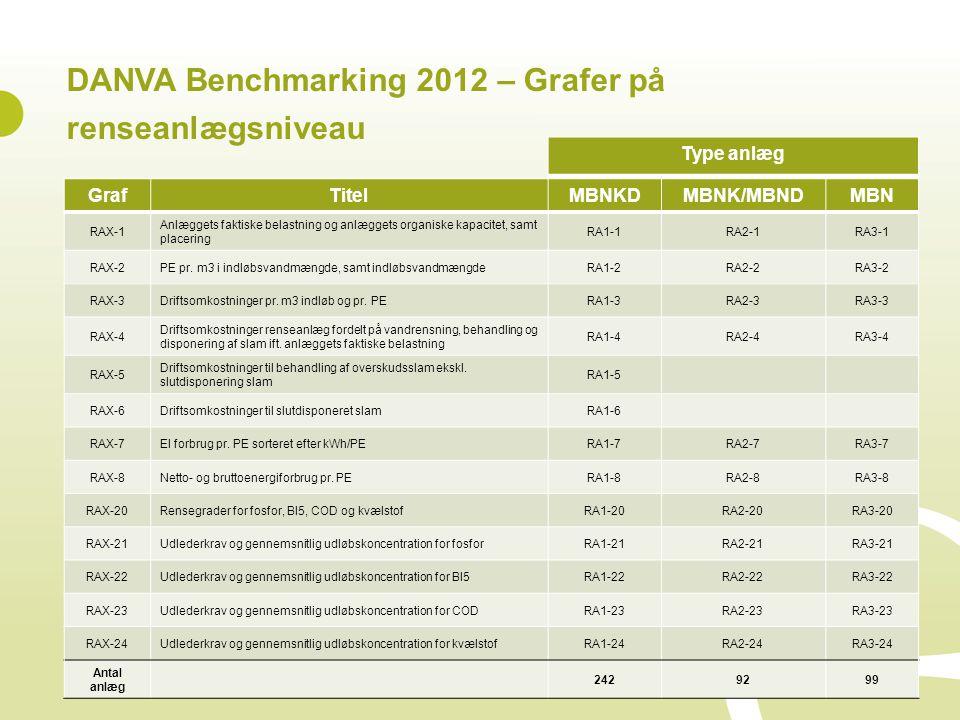 DANVA Benchmarking 2012 – Grafer på renseanlægsniveau