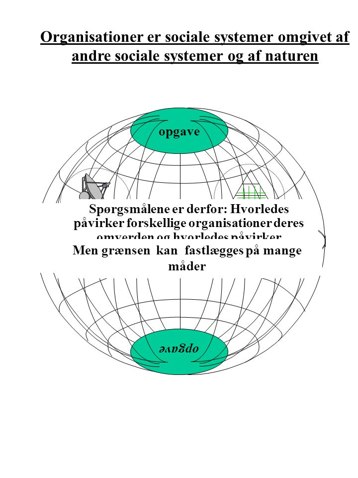 Organisationer er sociale systemer omgivet af andre sociale systemer og af naturen