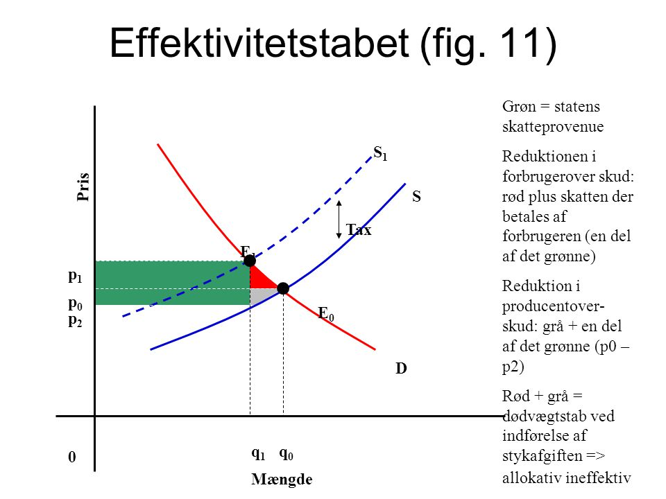 Effektivitetstabet (fig. 11)