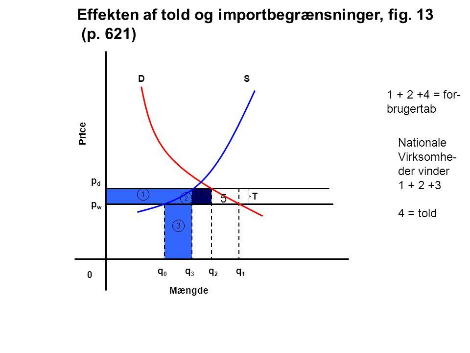 Effekten af told og importbegrænsninger, fig. 13 (p. 621)