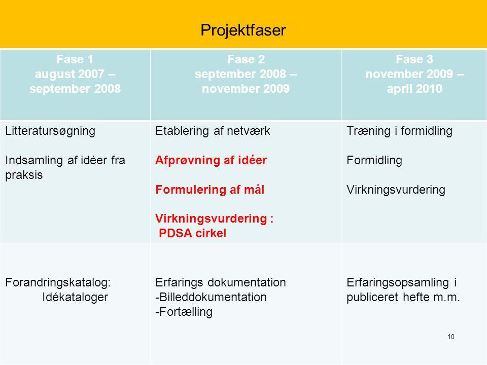 Projektfaser Fase 1 august 2007 – september 2008 Fase 2