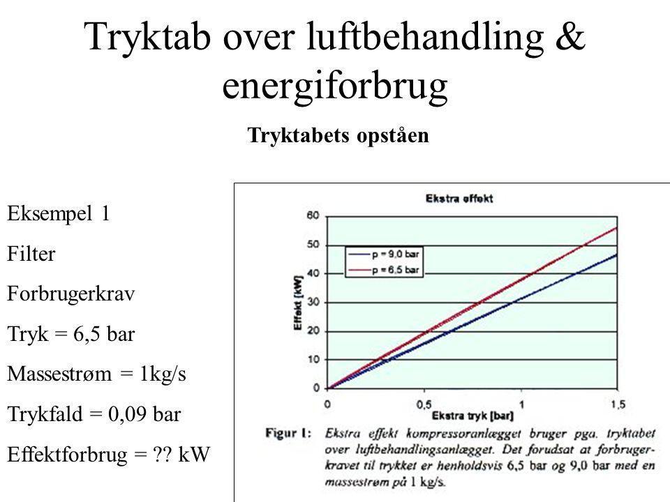 Tryktab over luftbehandling & energiforbrug