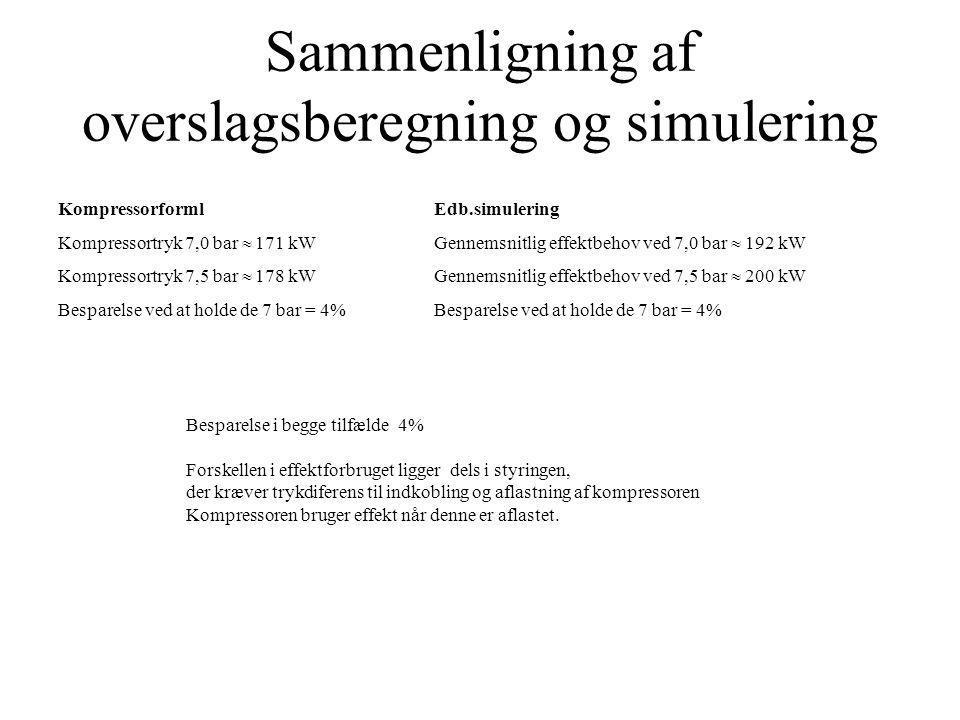 Sammenligning af overslagsberegning og simulering
