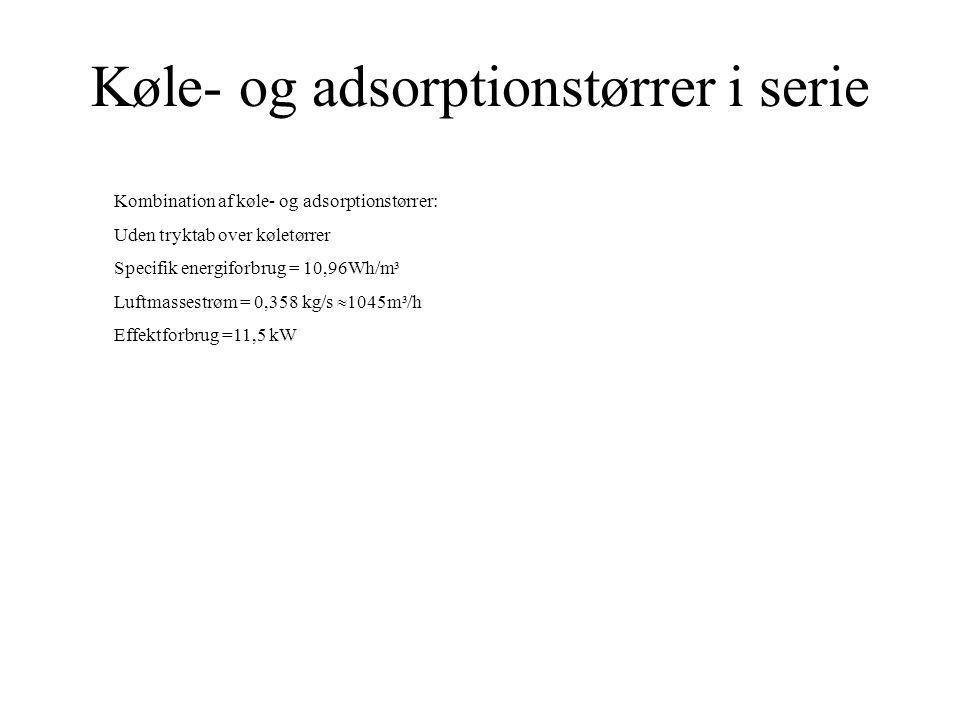 Køle- og adsorptionstørrer i serie
