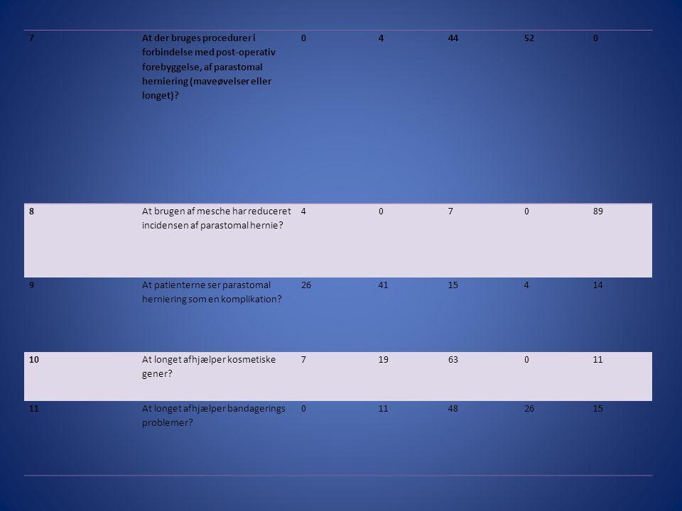 7 At der bruges procedurer i forbindelse med post-operativ forebyggelse, af parastomal herniering (maveøvelser eller longet)