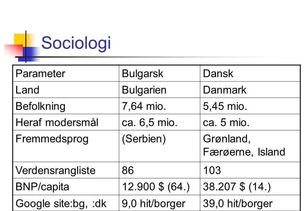 Sociologi Parameter Bulgarsk Dansk Land Bulgarien Danmark Befolkning