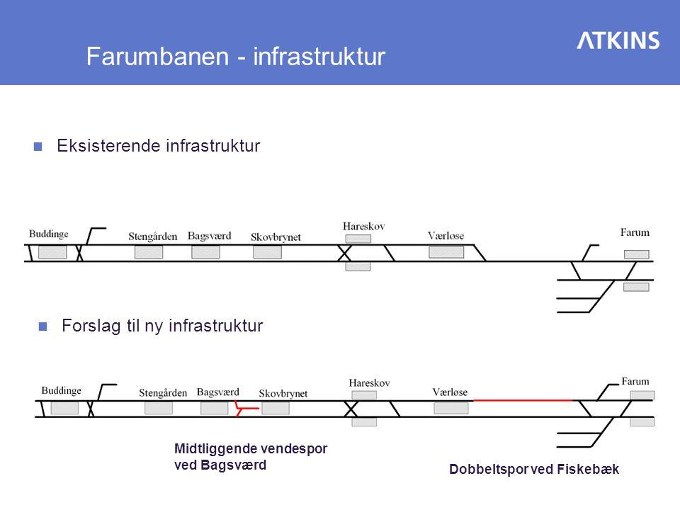 Farumbanen - infrastruktur