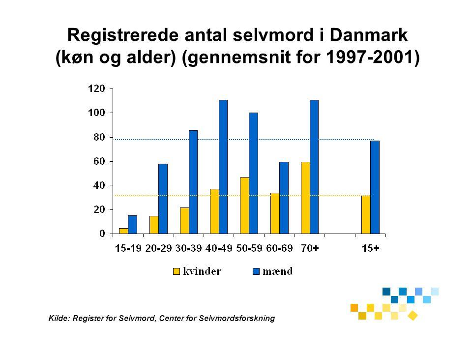 Registrerede antal selvmord i Danmark (køn og alder) (gennemsnit for 1997-2001)