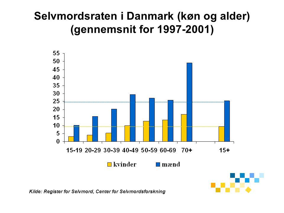 Selvmordsraten i Danmark (køn og alder) (gennemsnit for 1997-2001)