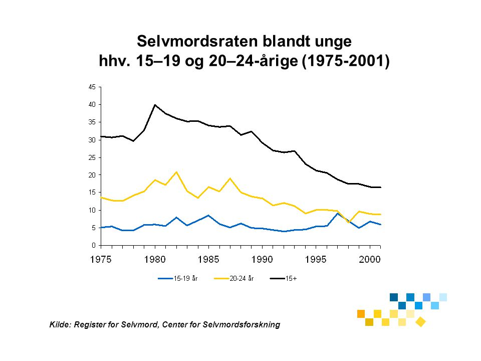 Selvmordsraten blandt unge hhv. 15–19 og 20–24-årige (1975-2001)