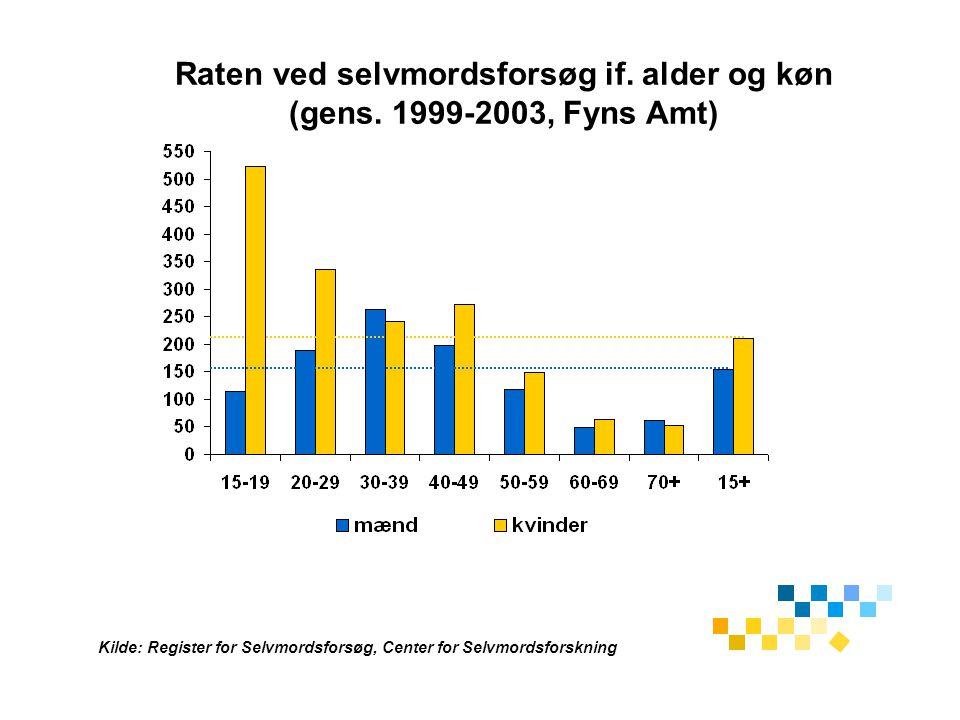 Raten ved selvmordsforsøg if. alder og køn (gens. 1999-2003, Fyns Amt)