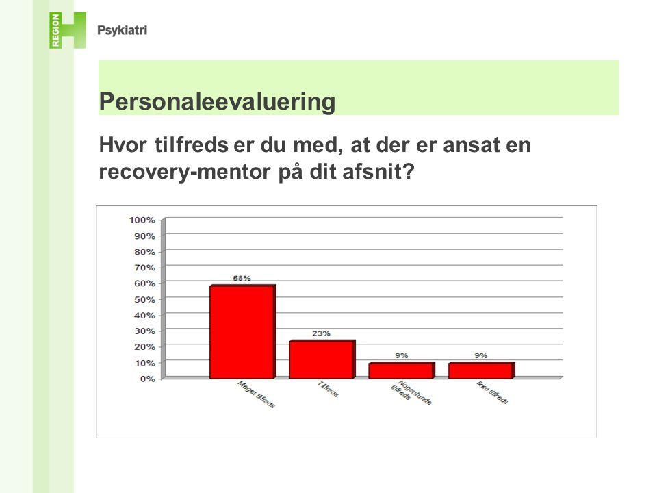 Personaleevaluering Hvor tilfreds er du med, at der er ansat en recovery-mentor på dit afsnit