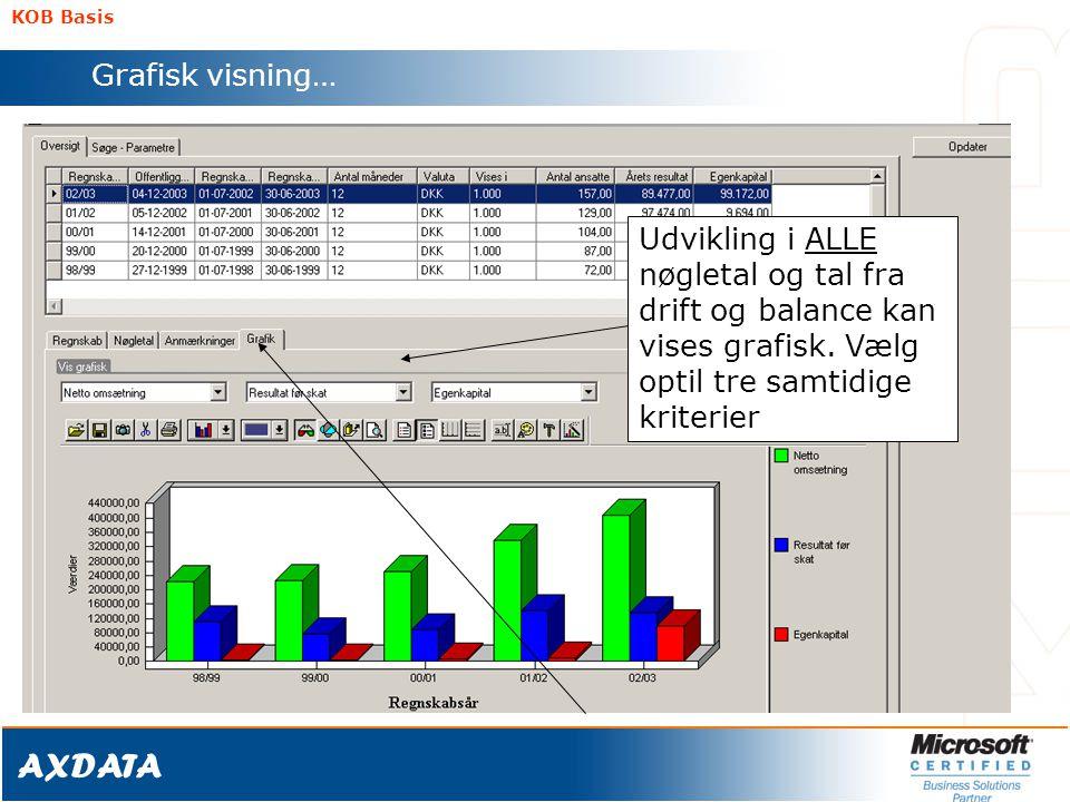 KOB Basis Grafisk visning… Udvikling i ALLE nøgletal og tal fra drift og balance kan vises grafisk.