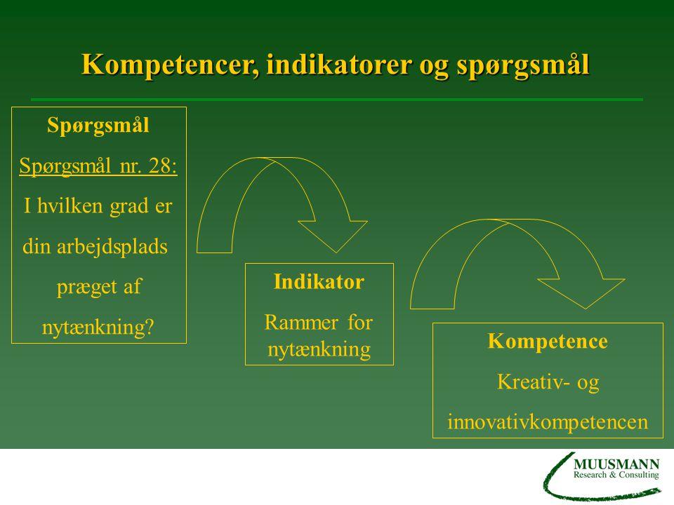 Kompetencer, indikatorer og spørgsmål