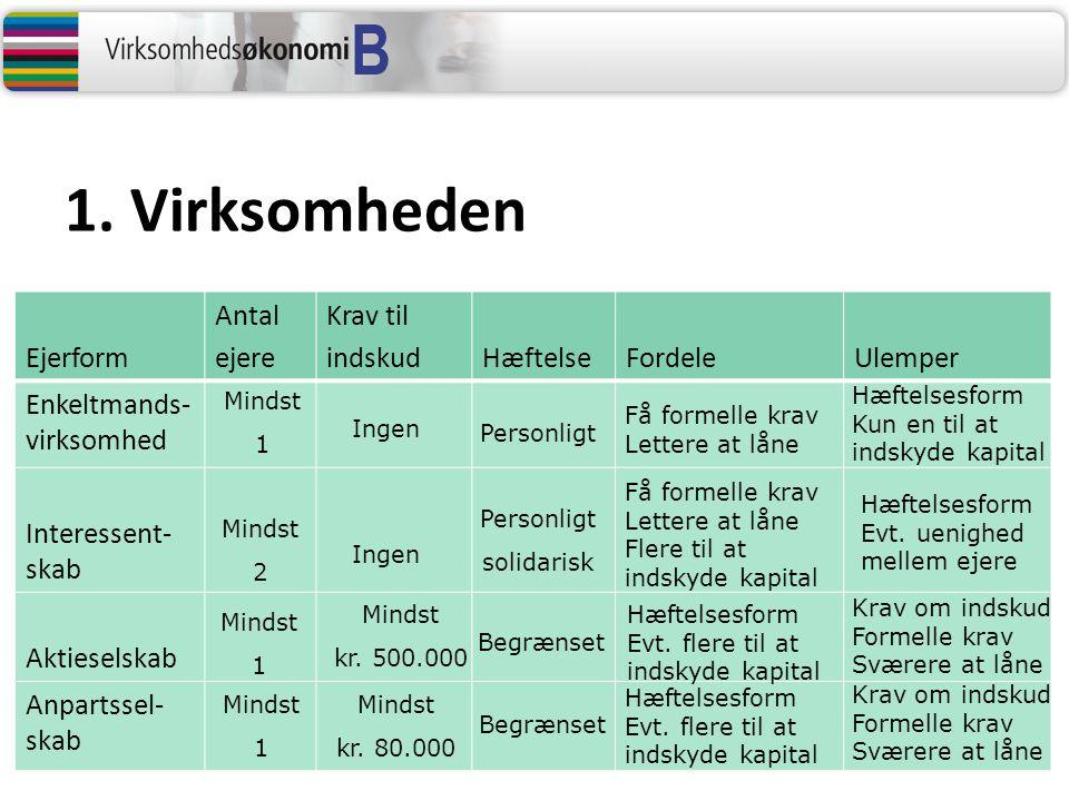 1. Virksomheden Ejerform Antal ejere Krav til indskud Hæftelse Fordele