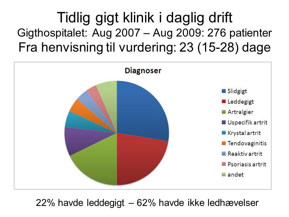 Tidlig gigt klinik i daglig drift Gigthospitalet: Aug 2007 – Aug 2009: 276 patienter Fra henvisning til vurdering: 23 (15-28) dage