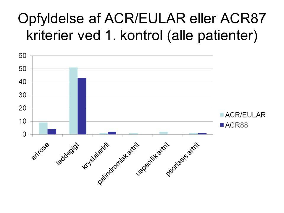 Opfyldelse af ACR/EULAR eller ACR87 kriterier ved 1
