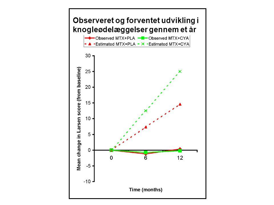 Observeret og forventet udvikling i knogleødelæggelser gennem et år