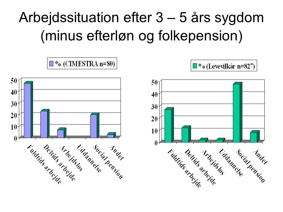 Arbejdssituation efter 3 – 5 års sygdom (minus efterløn og folkepension)