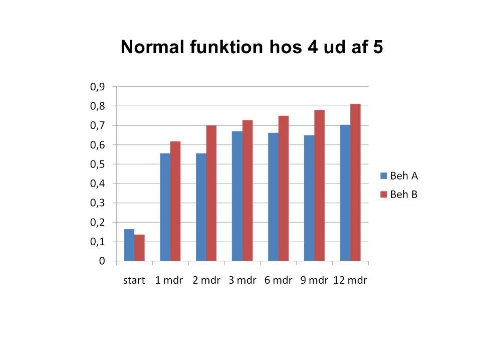 Normal funktion hos 4 ud af 5