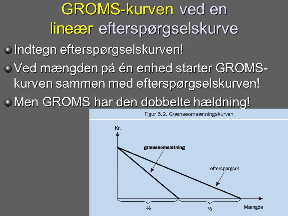 GROMS-kurven ved en lineær efterspørgselskurve