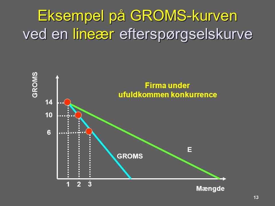 Eksempel på GROMS-kurven ved en lineær efterspørgselskurve