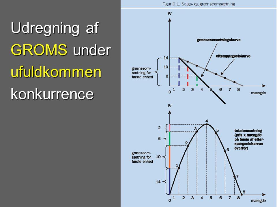 Udregning af GROMS under ufuldkommen konkurrence