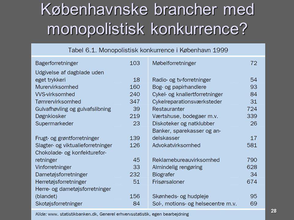 Københavnske brancher med monopolistisk konkurrence