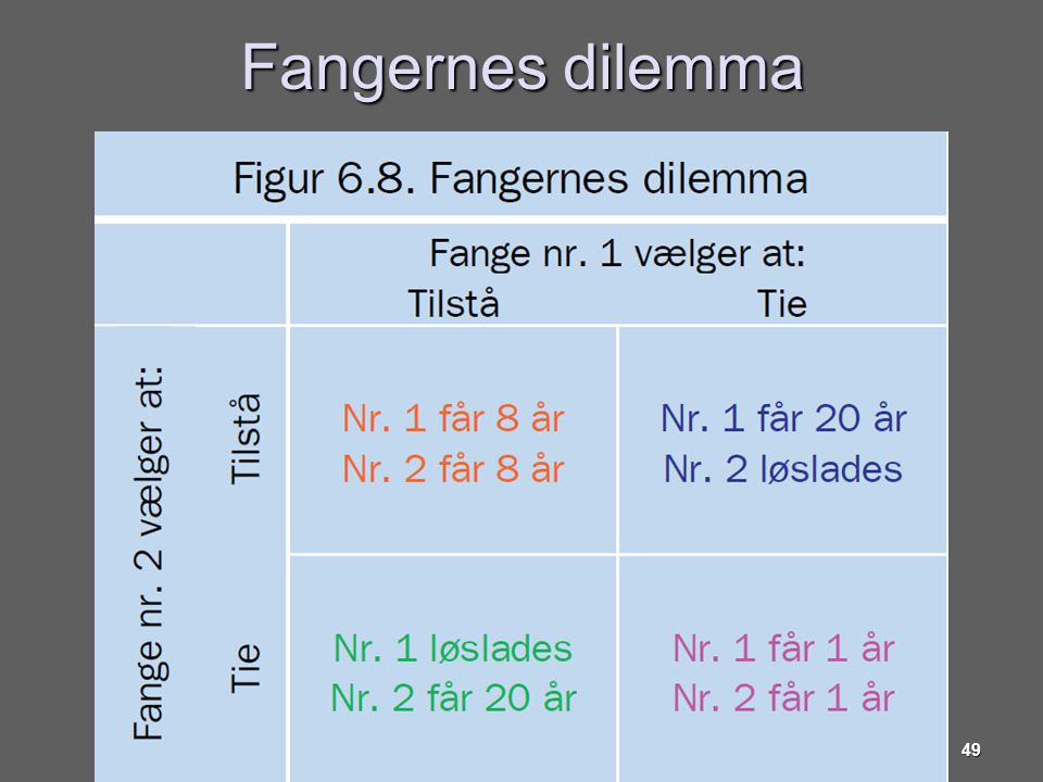 Fangernes dilemma