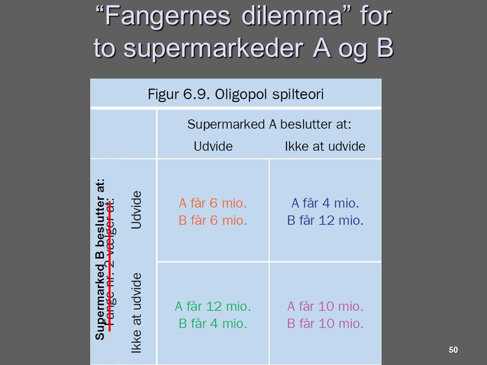 Fangernes dilemma for to supermarkeder A og B
