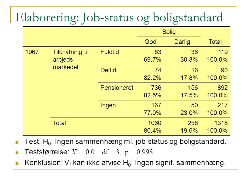 Elaborering: Job-status og boligstandard