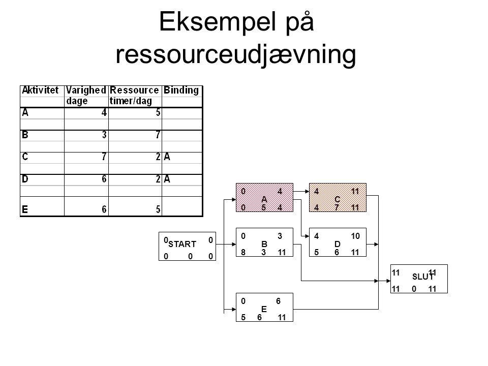 Eksempel på ressourceudjævning