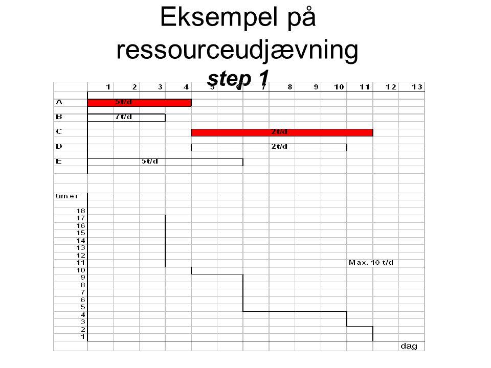 Eksempel på ressourceudjævning step 1