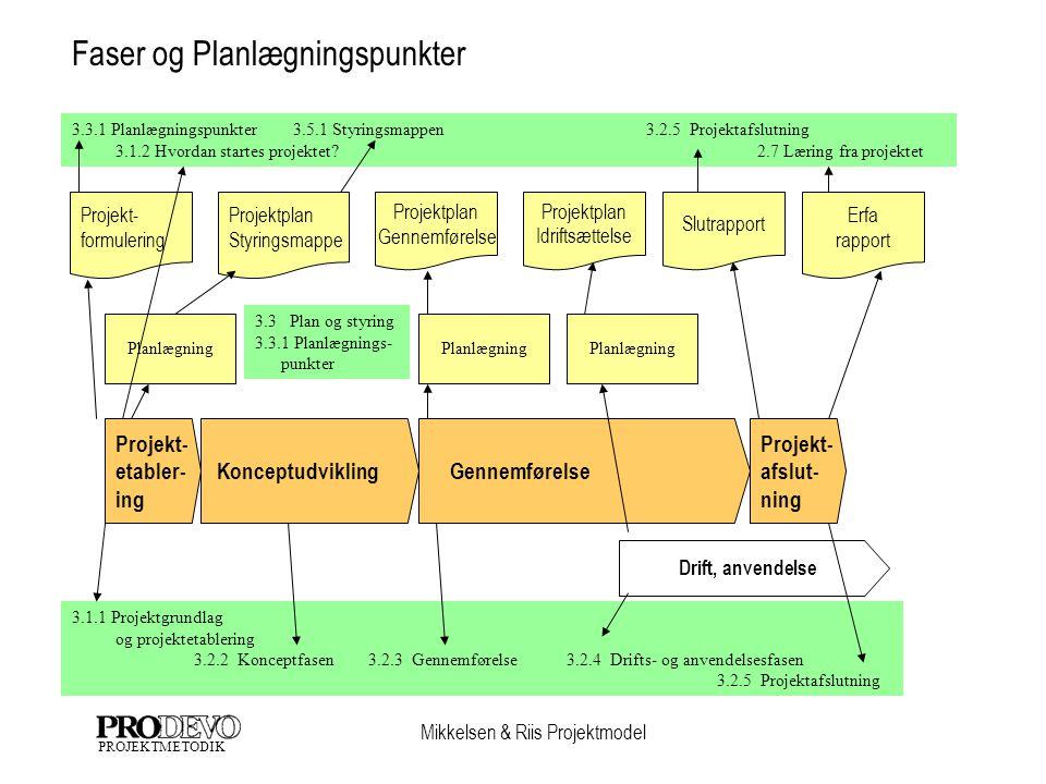 Faser og Planlægningspunkter