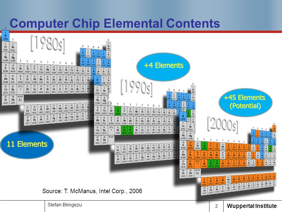 Computer Chip Elemental Contents