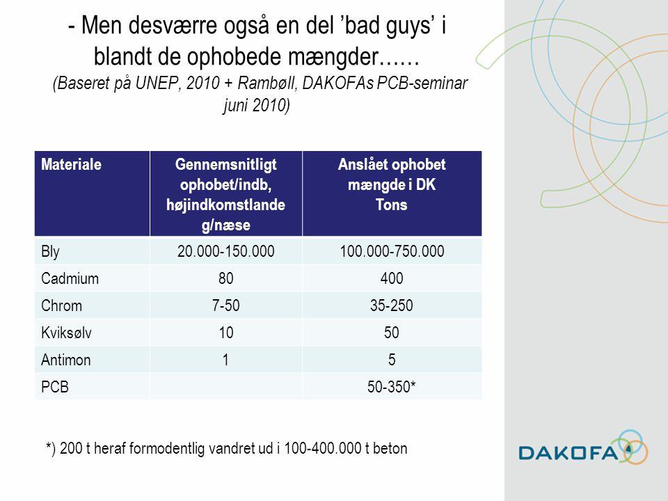 Gennemsnitligt ophobet/indb, Anslået ophobet mængde i DK
