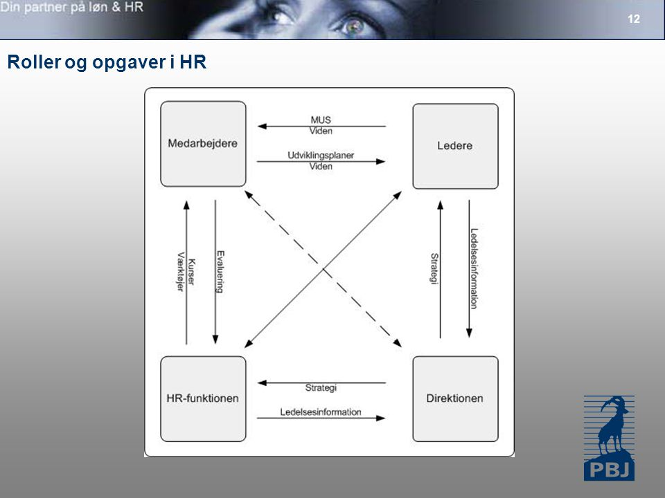 Roller og opgaver i HR 12