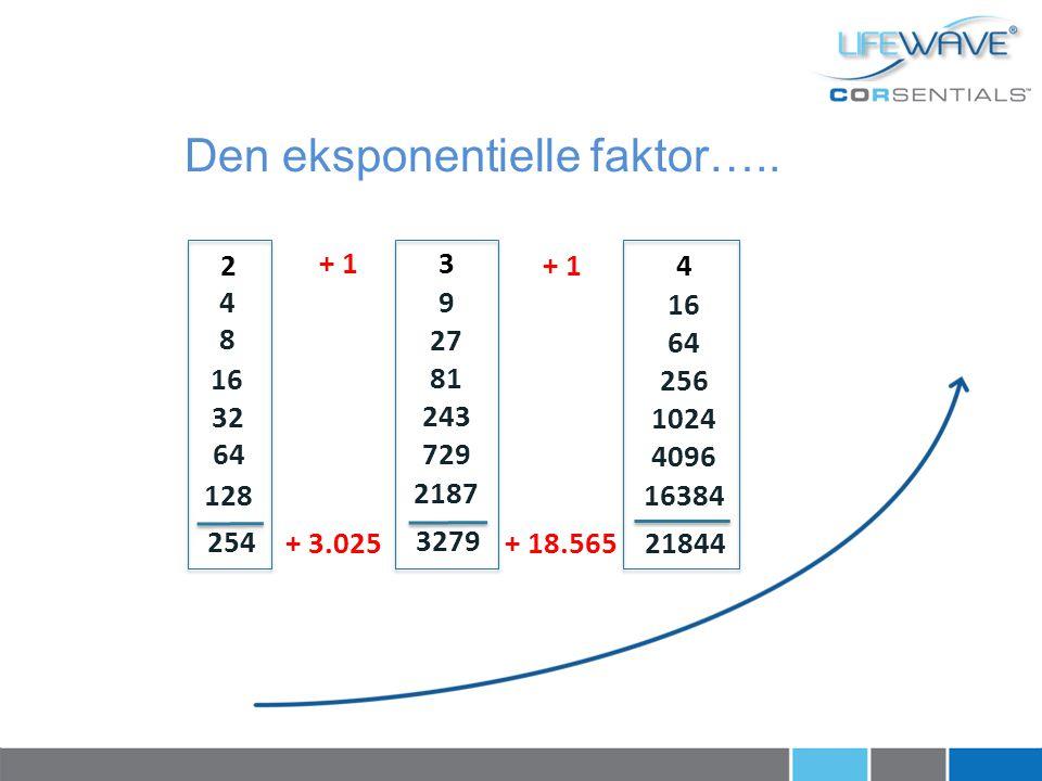 Den eksponentielle faktor…..