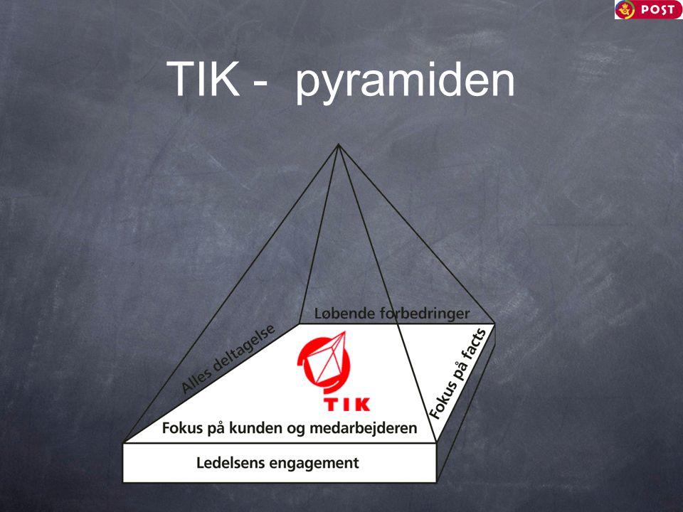 TIK - pyramiden