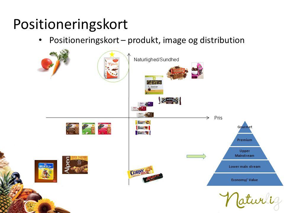 Positioneringskort Positioneringskort – produkt, image og distribution