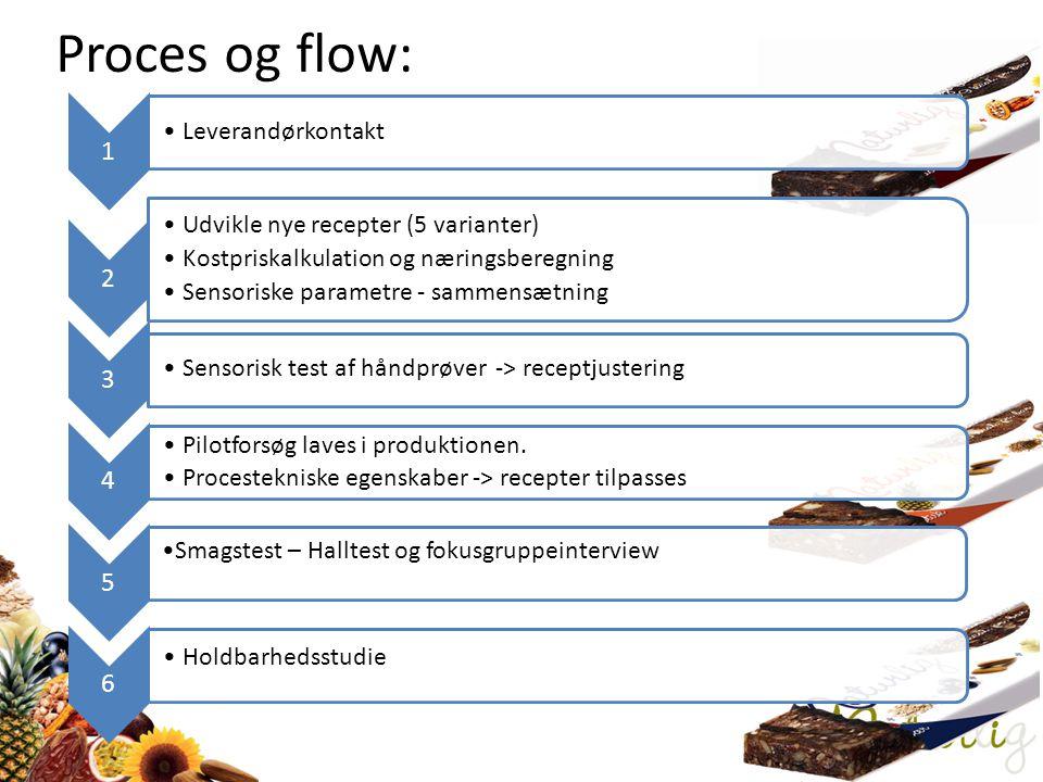 Proces og flow: 1 2 3 4 5 6 Leverandørkontakt