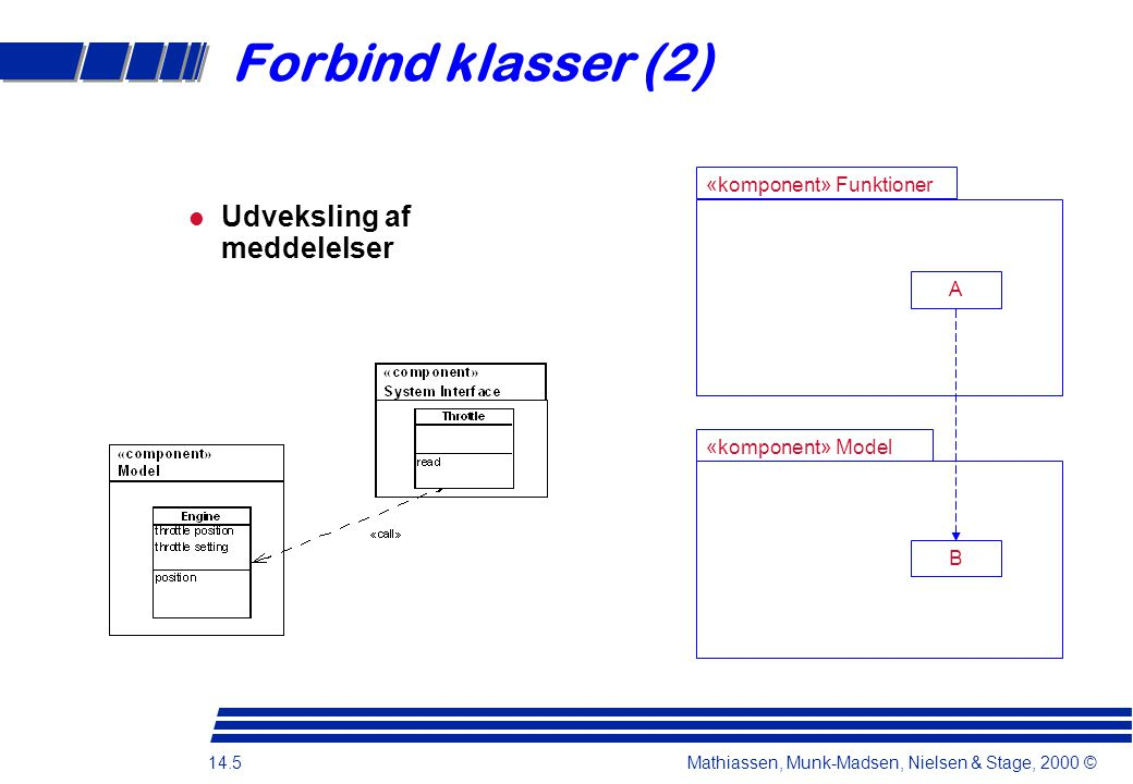 Forbind klasser (2) Udveksling af meddelelser «komponent» Funktioner A