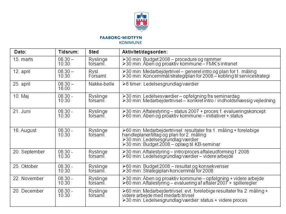 Dato: Tidsrum: Sted. Aktivitet/dagsorden: 15. marts. 08.30 – 10.30. Ryslinge forsaml. 30 min: Budget 2008 – procedure og rammer.