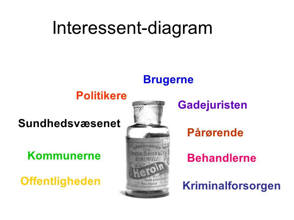 Interessent-diagram Brugerne Politikere Gadejuristen Sundhedsvæsenet