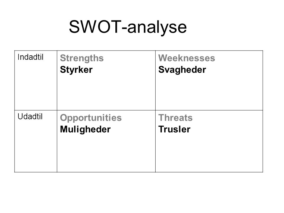 SWOT-analyse Strengths Styrker Weeknesses Svagheder Opportunities