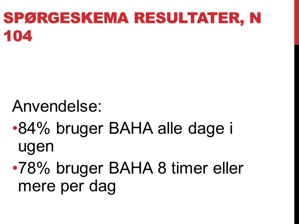 Spørgeskema resultater, N 104