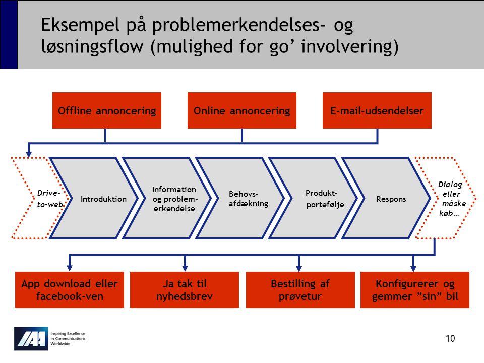 Eksempel på problemerkendelses- og løsningsflow (mulighed for go' involvering)
